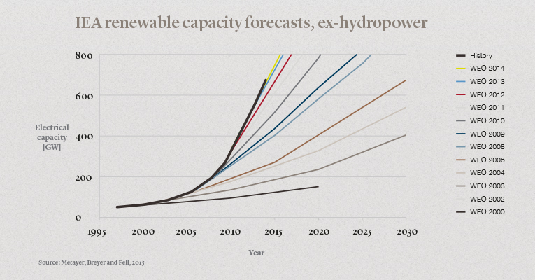 LOMBARD_ODIER_IEA Renewable Capacity Forecasts_LO.com Article 765 x 400.jpg