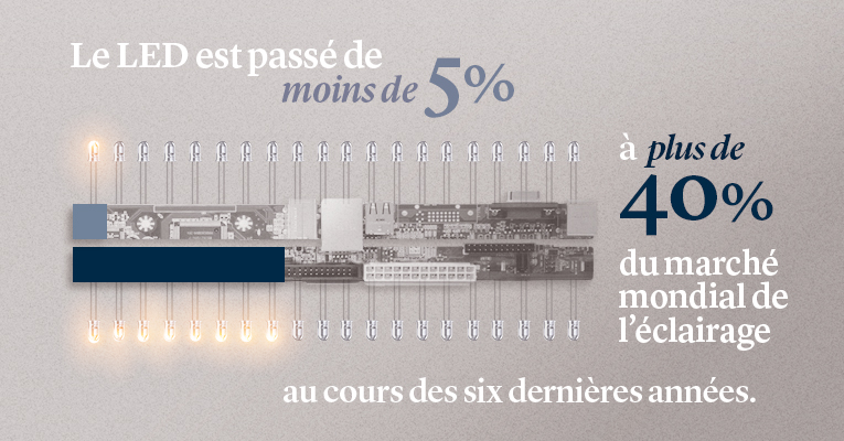 LOMBARD_ODIER_LED_INFOGRAPHIC_LO.com Article 765 x 400 FRENCH.jpg